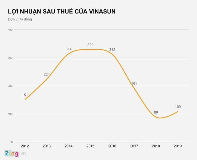 Taxi Vinasun lãi hơn trăm tỷ Ảnh 2