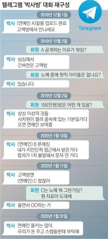 Nhiều idol Kpop là nô lệ tình d.ục của 'Phòng chat thứ N': Hội viên trả 35 triệu đồng để xem! Ảnh 3