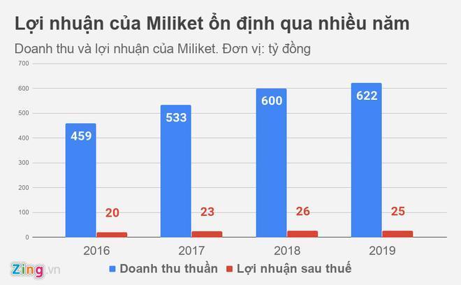 Chủ thương hiệu mì gói hai con tôm thu 1,7 tỷ mỗi ngày Ảnh 1