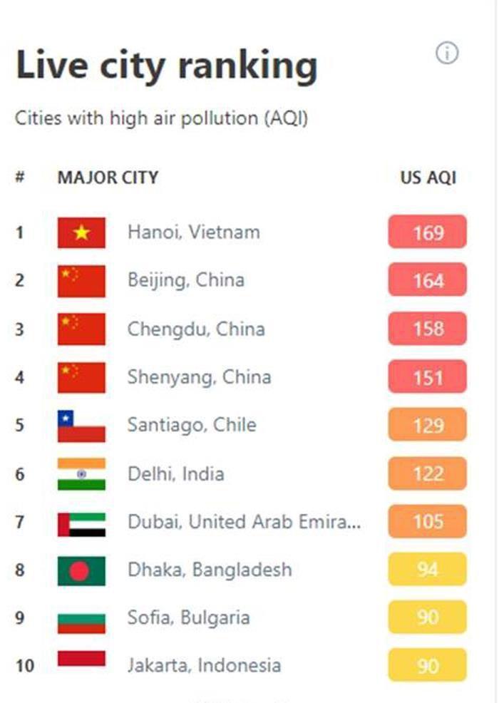 Hà Nội lại đứng đầu thế giới về ô nhiễm không khí Ảnh 2