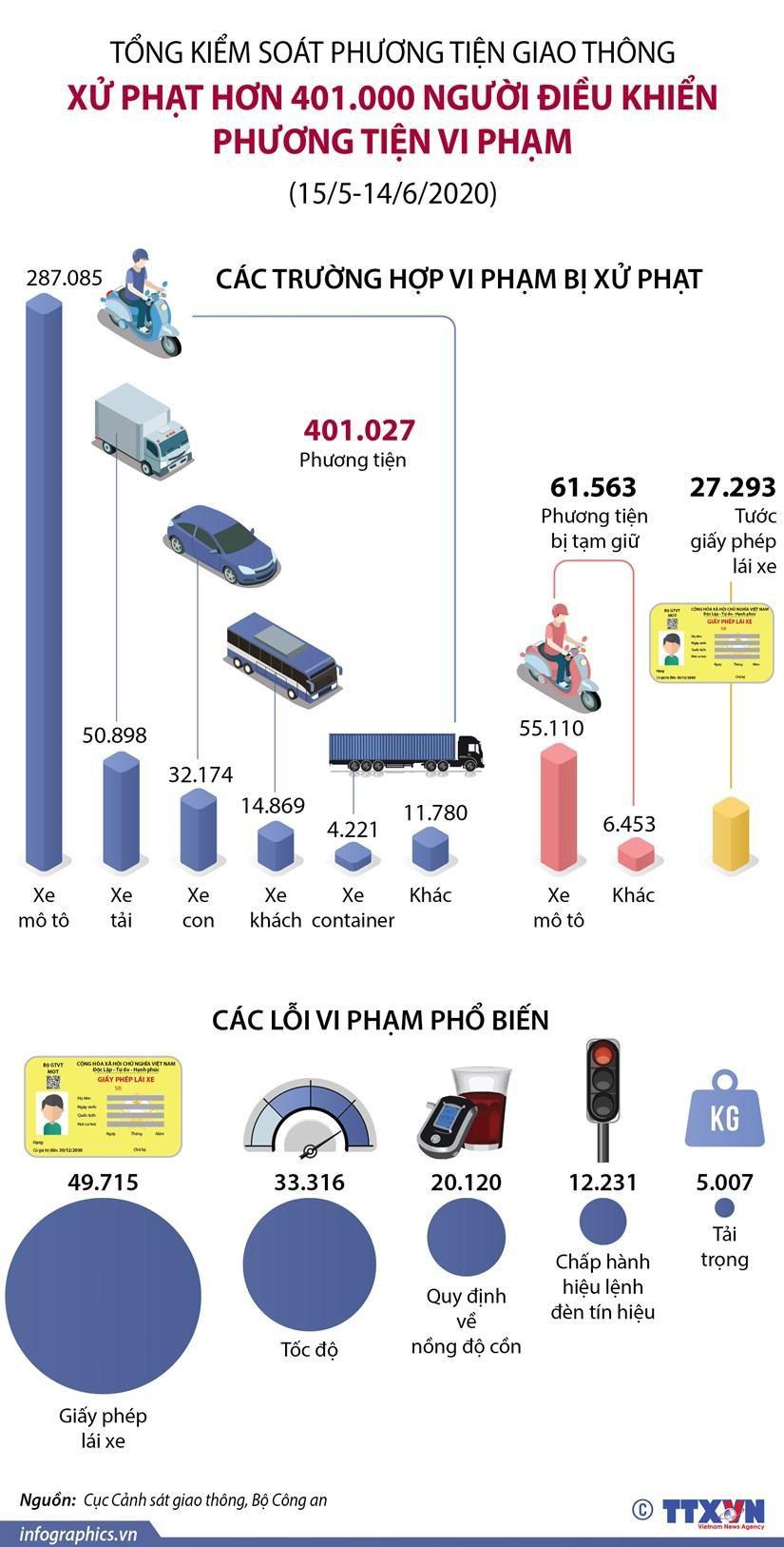 Xử phạt hơn 20.000 người điều khiển xe có nồng độ cồn Ảnh 1