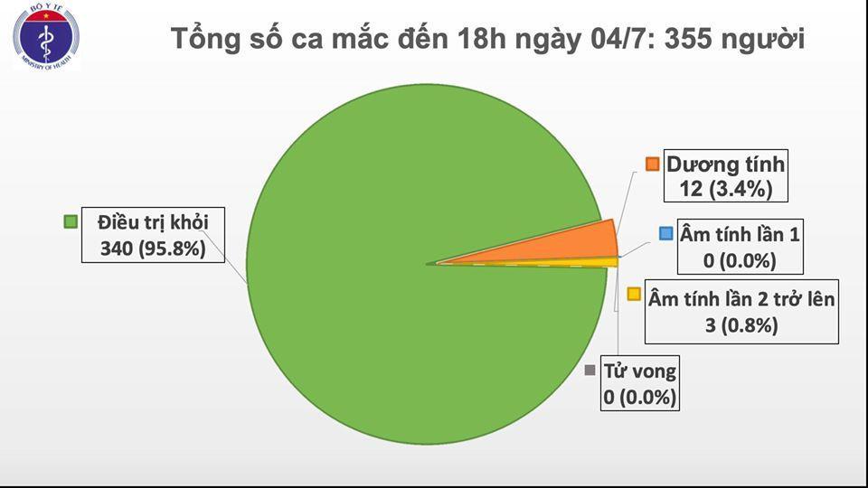 Việt Nam còn 12 bệnh nhân dương tính với virus SARS-CoV-2 Ảnh 1