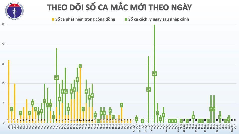 Việt Nam còn 12 bệnh nhân dương tính với virus SARS-CoV-2 Ảnh 2