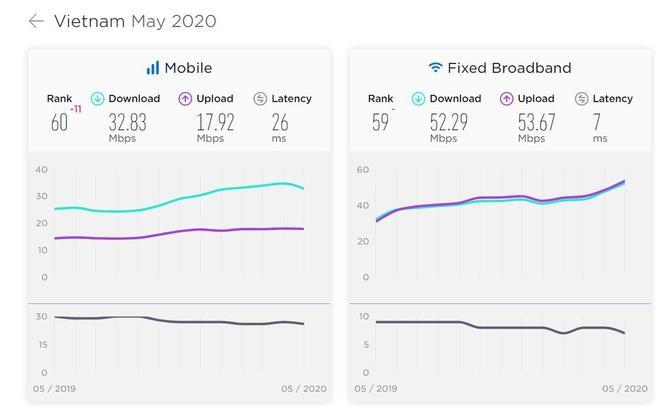 Tốc độ Internet di động Việt Nam chậm dưới mức trung bình Ảnh 1