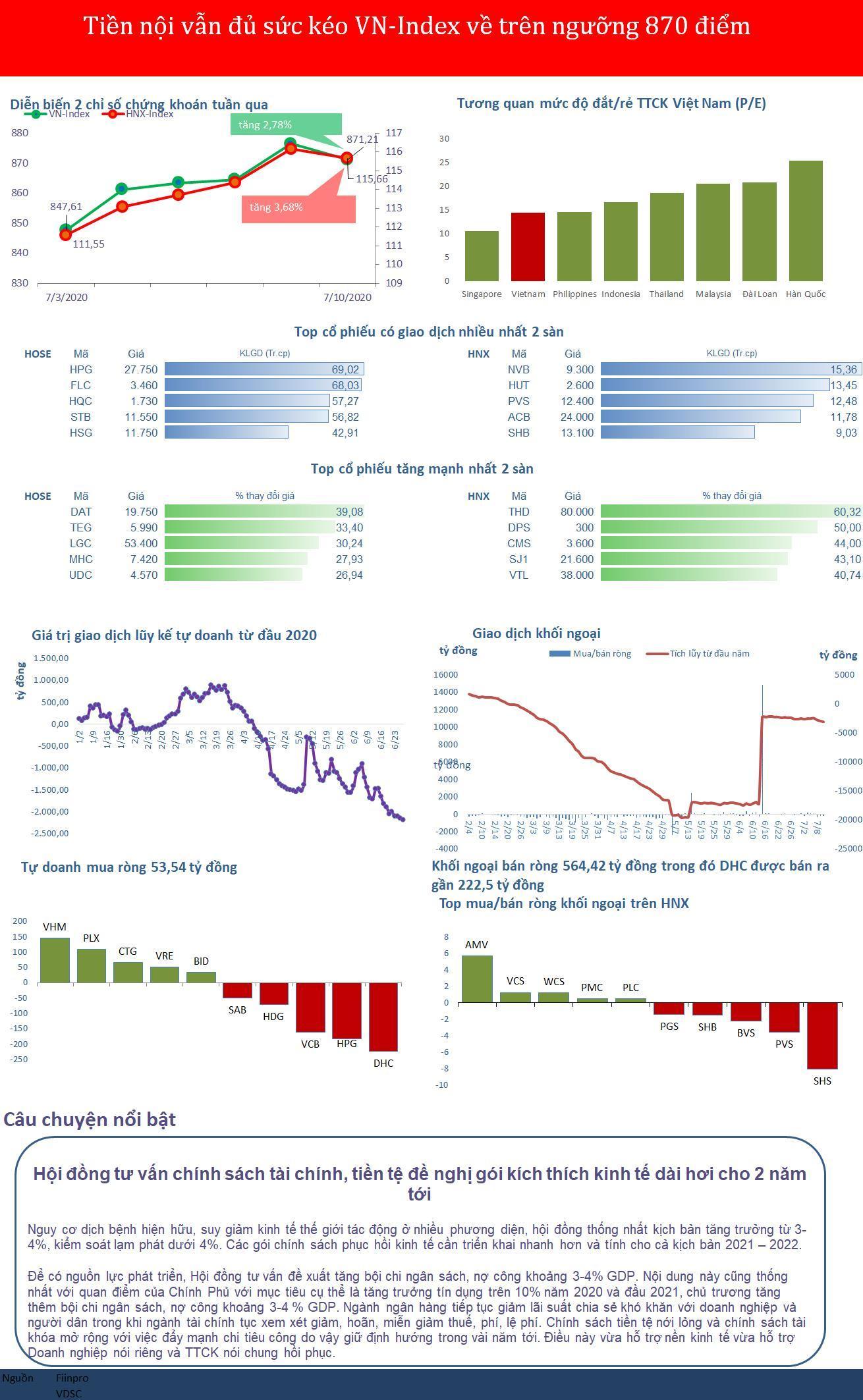 Tiền nội vẫn đủ sức kéo VN-Index về trên ngưỡng 870 điểm Ảnh 1