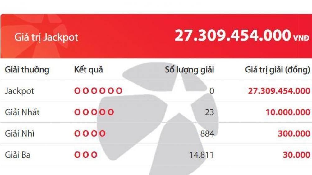 Kết quả xổ số Vietlott 12/7: Đâu là bộ số trúng Jackpot hơn 27 tỷ đồng? Ảnh 2