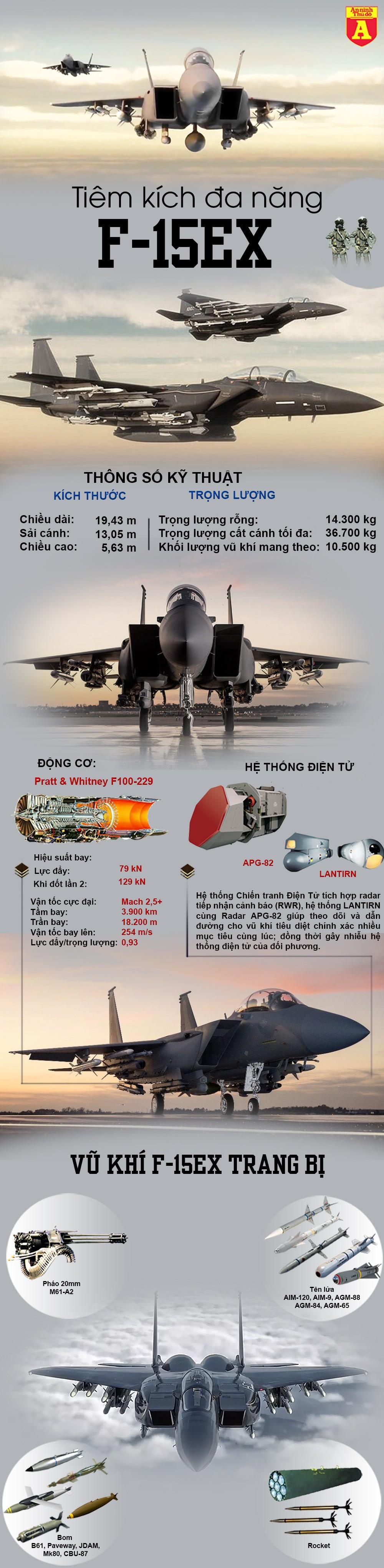 Mỹ vừa dùng F-15EX vừa 'tung đòn' hạ bệ Su-35 và Su-57 Nga Ảnh 2