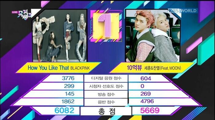 Nhà đài KBS đính chính kết quả Music Bank 24/7: EXO-SC mới là người chiến thắng, fan BlackPink đồng loạt phẫn nộ Ảnh 5