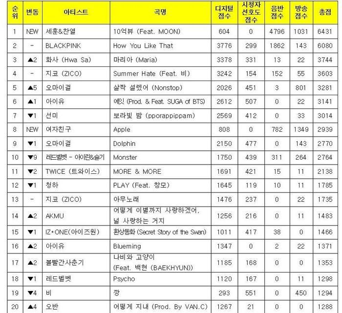 Nhà đài KBS đính chính kết quả Music Bank 24/7: EXO-SC mới là người chiến thắng, fan BlackPink đồng loạt phẫn nộ Ảnh 2