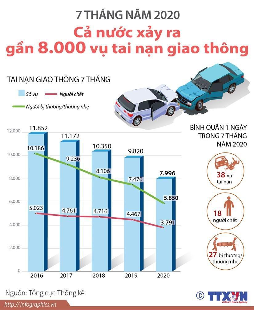 7 tháng năm 2020: Cả nước xảy ra gần 8.000 vụ tai nạn giao thông Ảnh 1