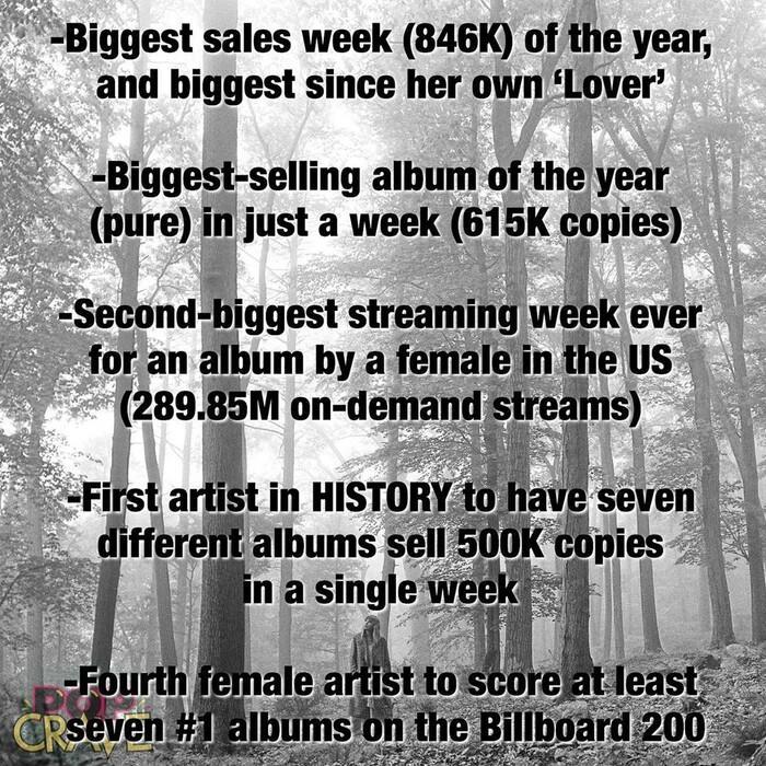 Folklore debut #1 Billboard Hot 200, Taylor Swift chính thức vượt mặt Beyonce và thiết lập nên kỷ lục 'vô tiền khoáng hậu' Ảnh 6