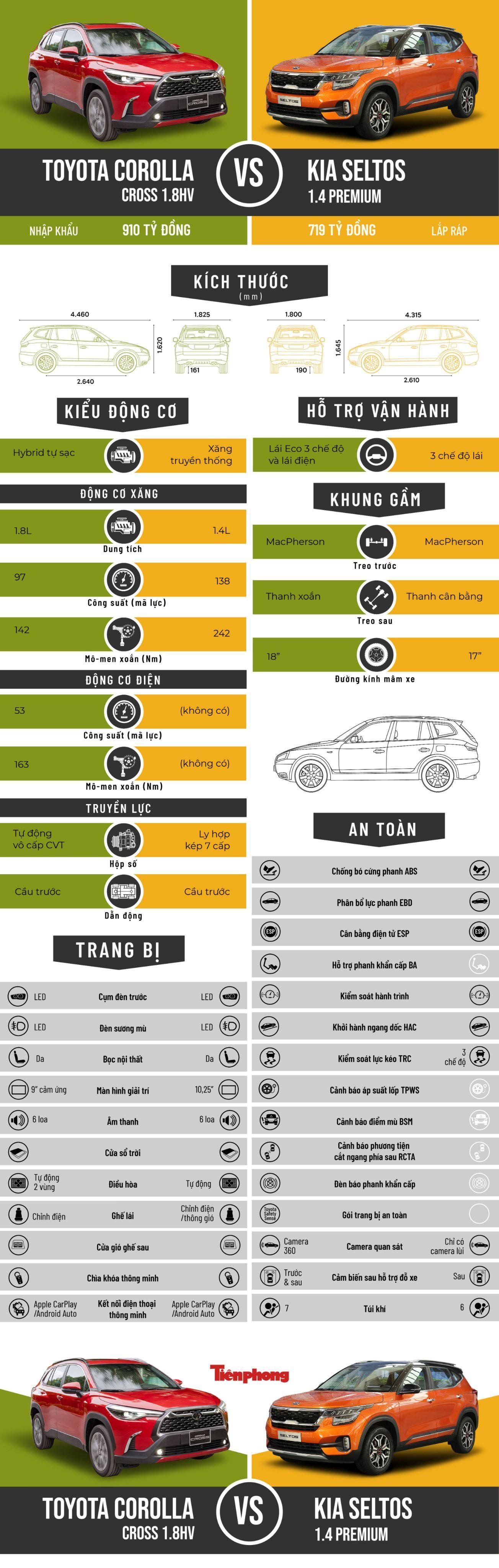 So găng 2 bản cao nhất của Toyota Corolla Cross và Kia Seltos Ảnh 1
