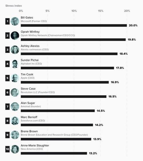 Bill Gates là nhà lãnh đạo bị stress nhất trong mùa dịch Ảnh 1