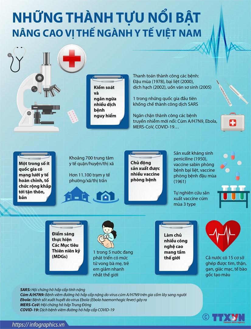 Những thành tựu nổi bật nâng cao vị thế ngành y tế Việt Nam Ảnh 1