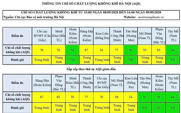 Chất lượng không khí Hà Nội ngày 9/9: Duy trì ở mức trung bình Ảnh 1