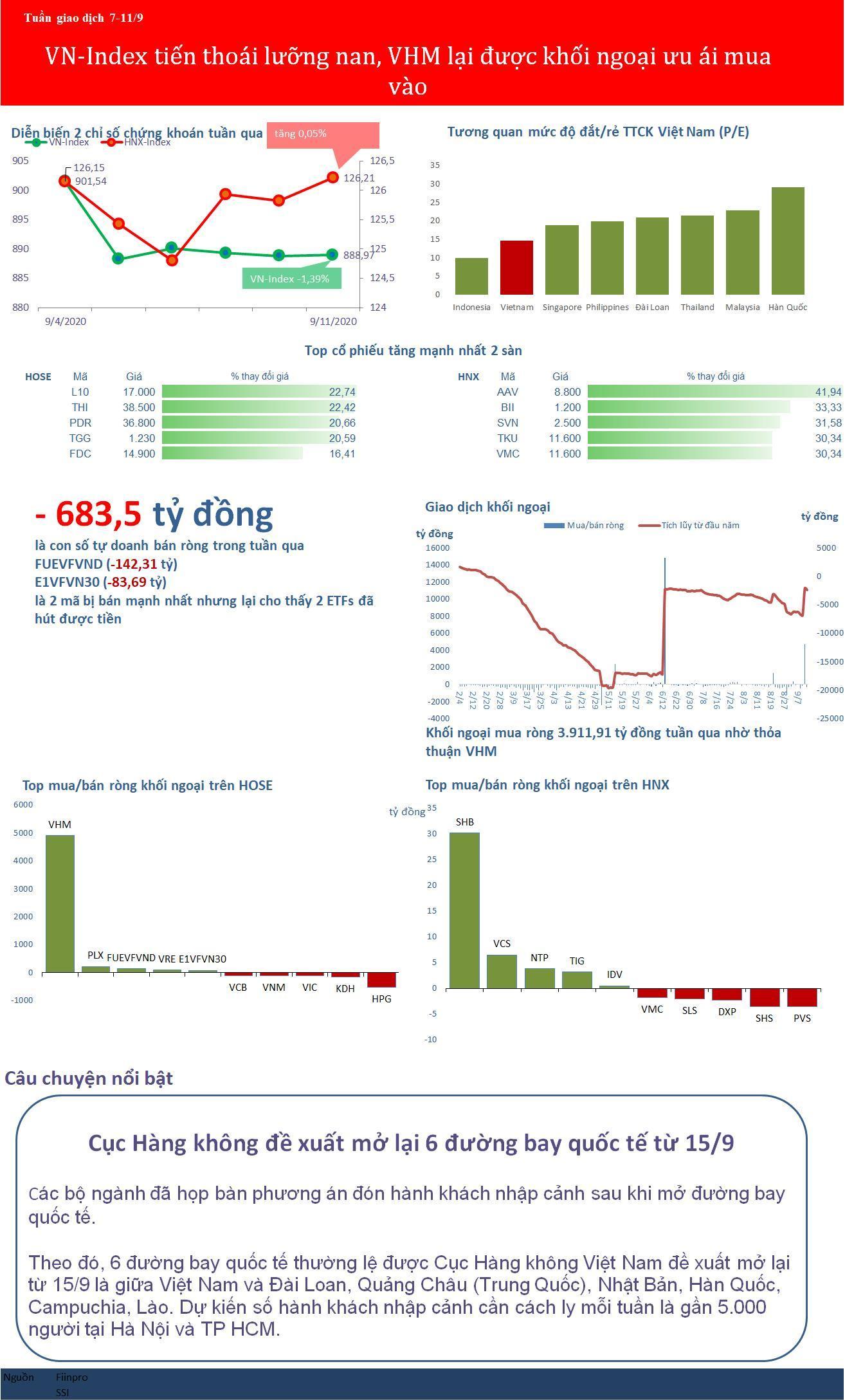 VN-Index tiến thoái lưỡng nan ở sát 890 điểm, VHM lại được khối ngoại ưu ái tuần qua Ảnh 1