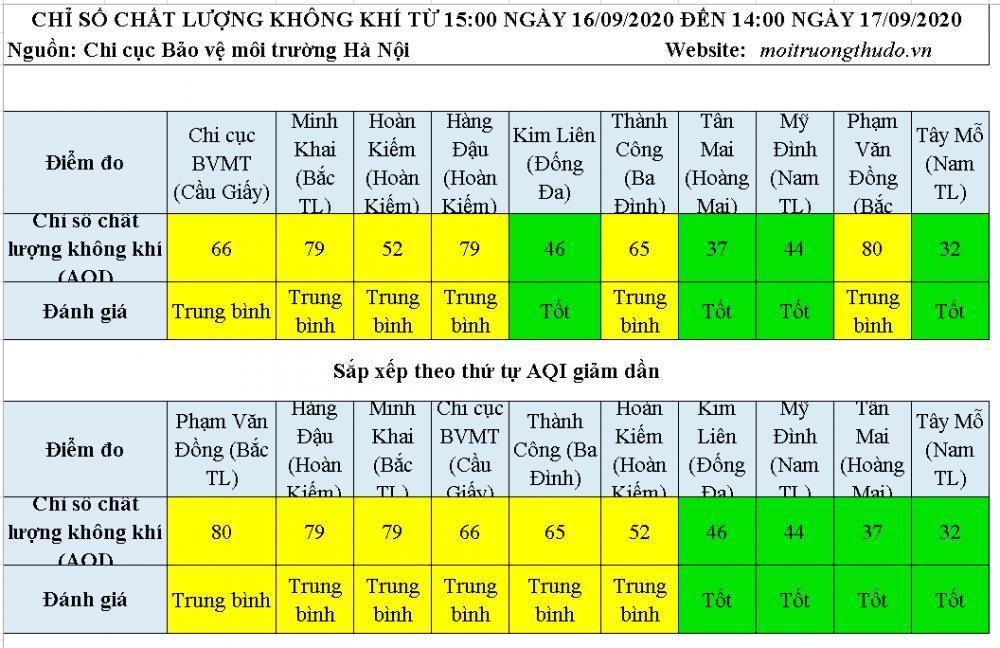Chất lượng không khí ngày 17/9: 4 khu vực AQI ở mức tốt còn lại ở mức trung bình Ảnh 1