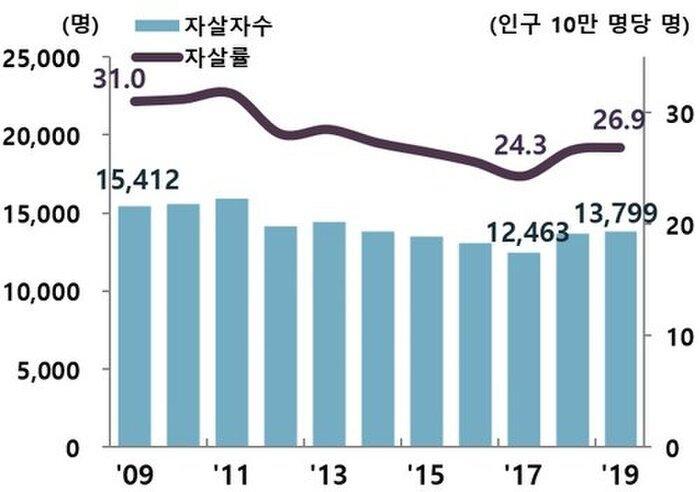 Hàn Quốc có 14.000 người tự tử năm 2019 sau khi loạt idol Kpop qua đời! Ảnh 2