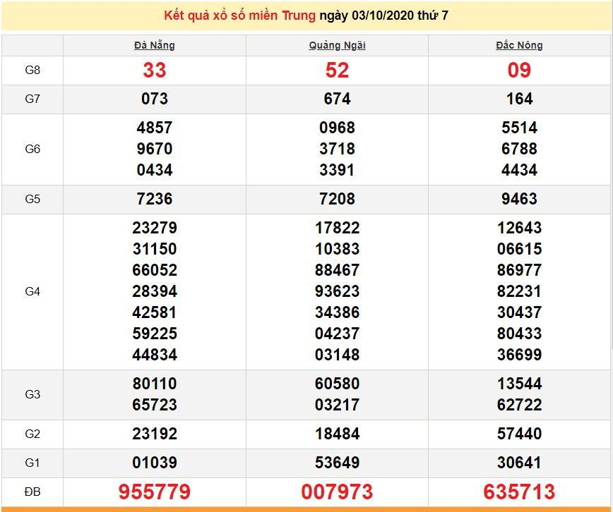 XSMT 5/10 - Trực tiếp kết quả xổ số miền Trung hôm nay 5/10/2020 - KQXSMT Ảnh 1