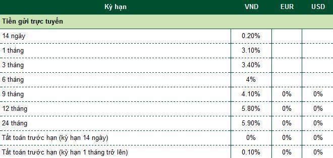 Lãi suất tiết kiệm ngân hàng Vietcombank hôm nay Ảnh 3