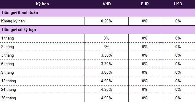 Lãi suất tiết kiệm ngân hàng Vietcombank hôm nay Ảnh 2