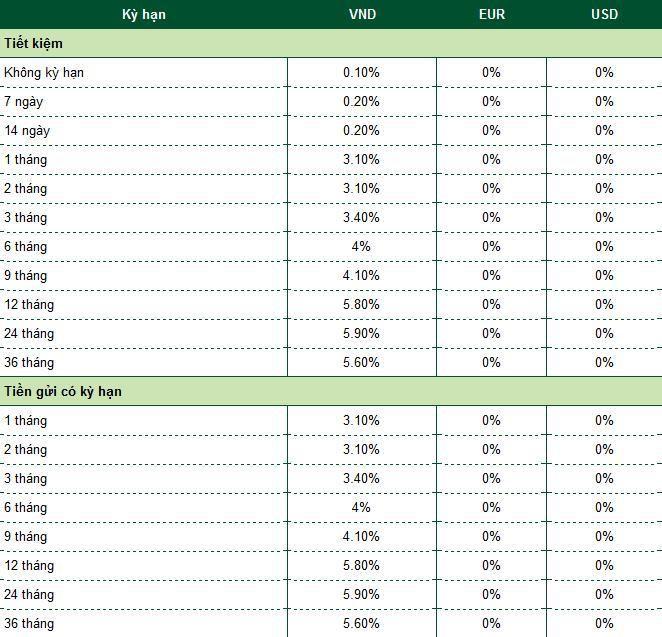 Lãi suất tiết kiệm ngân hàng Vietcombank hôm nay Ảnh 1