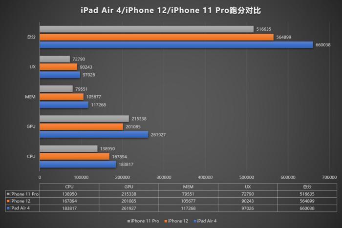 Nghi vấn Apple tự bóp hiệu năng của chip Apple A14 trên iPhone 12 Ảnh 4
