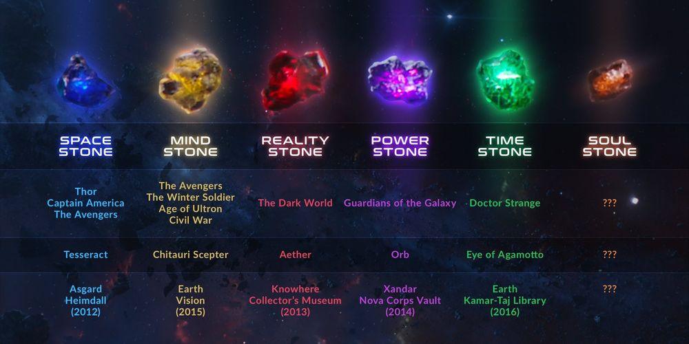 Chúng ta sẽ cũng cập nhật tình hình về sáu Viên đá Vô Cực trong Vũ trụ điện  ảnh Marvel cho đến thời điểm hiện tại.