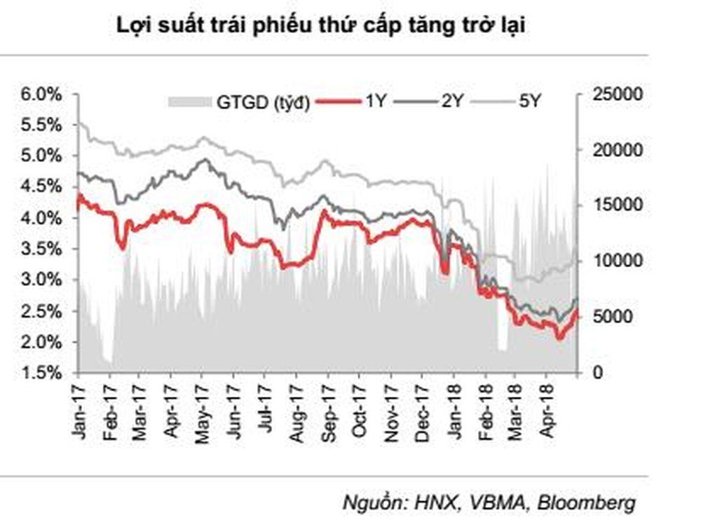Mặc dù giảm mạnh, khối lượng tín phiếu đang lưu hành vẫn ở mức cao với 67  nghìn tỷ đồng, là bước đệm thanh khoản khá tốt trước khi các ngân hàng vay  OMO.