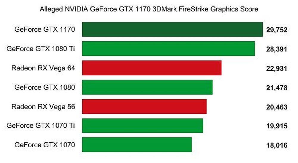 GTX 1170 có điểm 3DMark FireStrike lên tới 29752, cao hơn 38% con số 28391  của GTX 1080Ti, và tất nhiên là bỏ xa GTX 1070 với điểm số chỉ 18016, tới  65%.