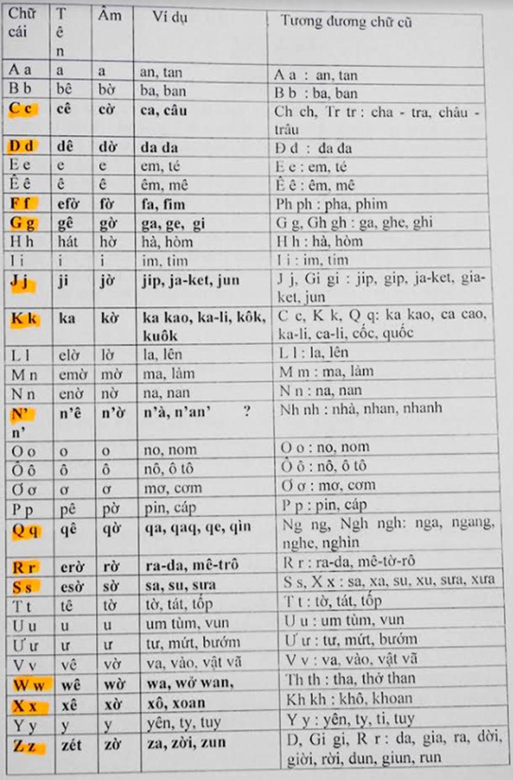 Ý tưởng cải tiến chữ Quốc ngữ đã có từ đầu thế kỷ thứ XX - Tác giả Huyền Thanh 789417cf188ef1d0a89f
