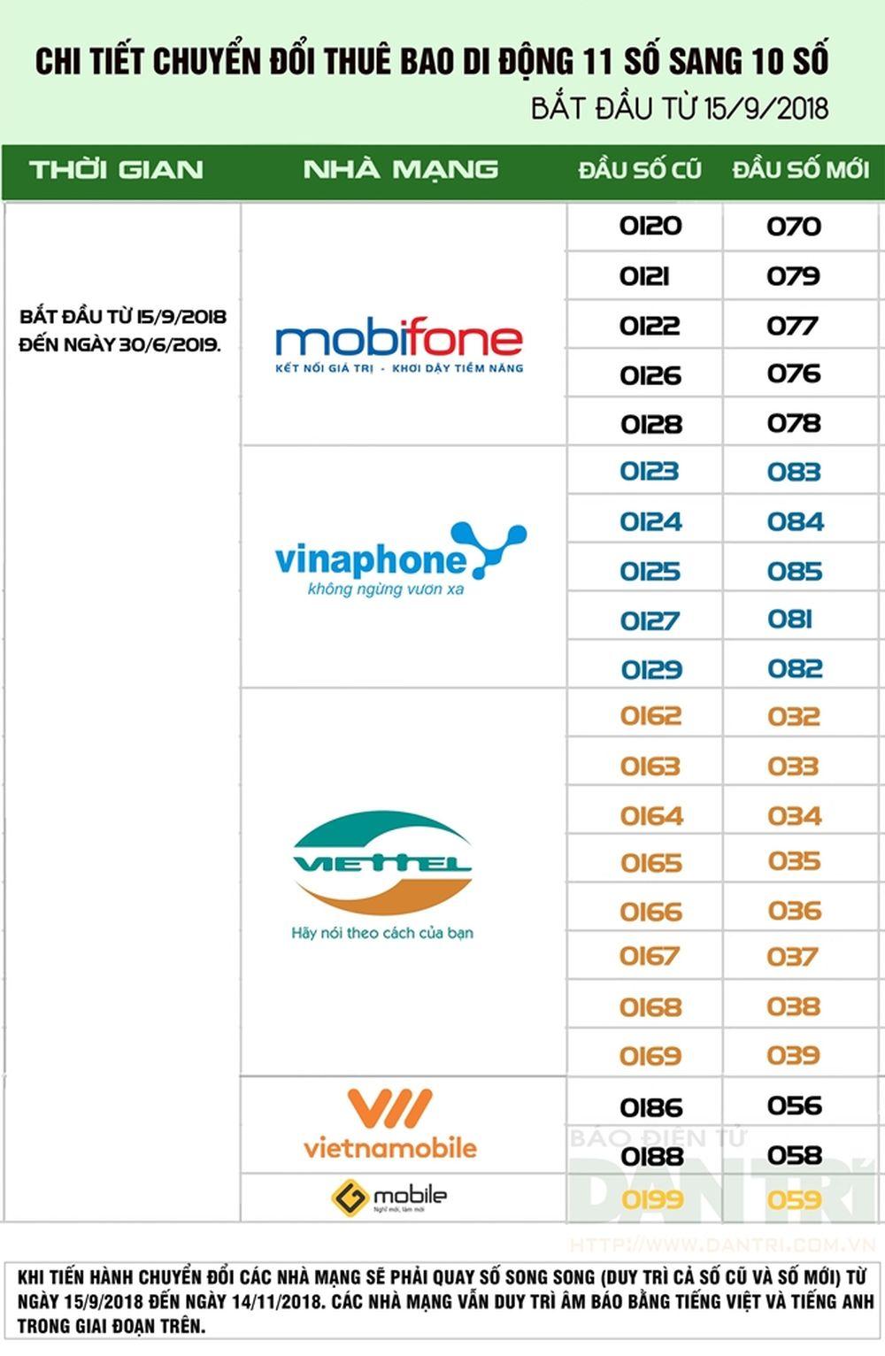 VinaPhone gồm các đầu số 0123, 0124, 0125, 0127, 0129 sẽ chuyển thành 083,  084, 085, 081, 082.