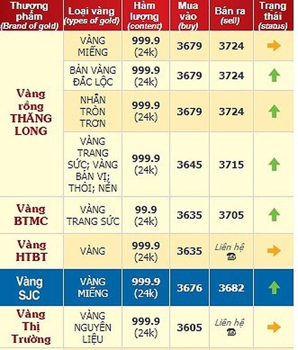 Giá Vàng Nhẫn Tròn Trơn 9999 Hôm Nay Bao Nhiêu Báo Infonet