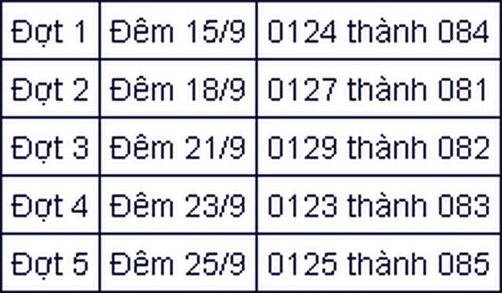 Ba đầu số còn lại của nhà mạng VinaPhone là 0129 đổi thành 082 (ngày 21/9), 0123  đổi thành 083 (ngày 24/9) và 0185 đổi thành 085 (ngày 27/9).
