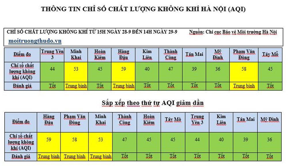 Chỉ số chất lượng không khí ngày (24 giờ gần nhất) tại 10 trạm quan trắc  tại Hà Nội (số liệu được cập nhật vào lúc 14h ngày 29/9/2018): Trung Yên 3:  ...