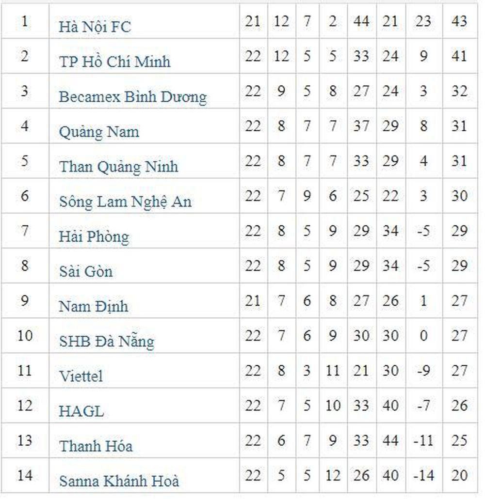 Bảng Xếp Hạng V League Sau Vong 22 Nhiều Bất Ngờ ở Top Cuối Bao Gia đinh Việt Nam Chuyen Trang đời Sống Plus
