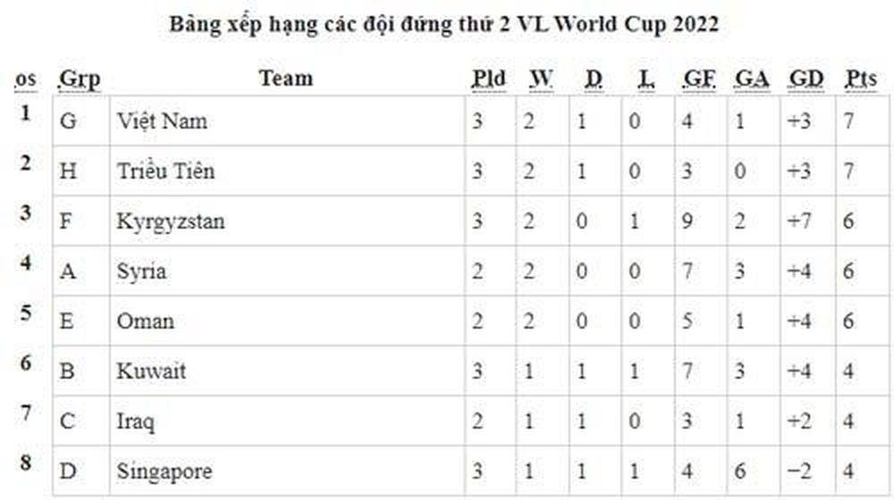 Bảng Xếp Hạng Vong Loại World Cup 2022 Việt Nam đứng Thứ 2 Bảng G Thời đại