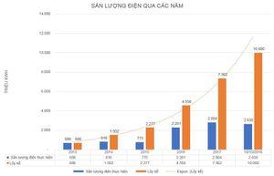 Công ty Thủy điện Huội Quảng - Bản Chát đạt mốc 10 tỷ kWh