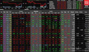 Phiên 23/10: Thị trường chứng khoán xuống dốc và rung lắc mạnh
