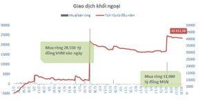 Khối ngoại bán ròng 344 tỷ đồng, VN-Index rơi về gần 890 điểm