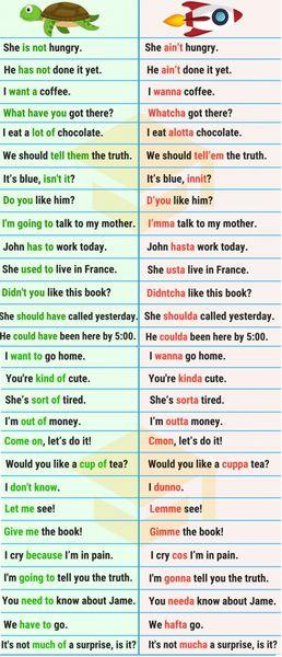 Các cách nói tắt một số cụm từ trong hội thoại tiếng Anh