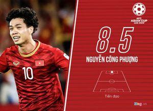 Công Phượng lọt top 5 cầu thủ hay nhất tứ kết Asian Cup