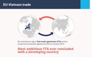 Truyền thông quốc tế đưa tin Việt Nam và EU ký EVFTA