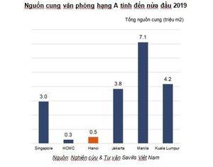 Hà Nội: Khan hiếm nguồn cung thị trường văn phòng hạng A