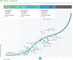Kết nối thông minh, trí tuệ nhân tạo là chất xúc tác cho tăng trưởng GDP mới