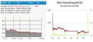 Lao dốc, VN-Index mất gần 56 điểm