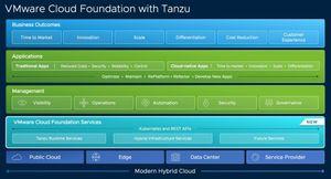 VMware công bố một danh mục các giải pháp và dịch vụ toàn diện