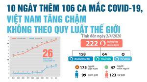 10 ngày thêm 106 ca mắc COVID-19, Việt Nam tăng chậm không theo quy luật thế giới