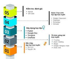 Cẩm nang dạy trực tuyến dưới dạng infographic