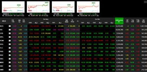 Phiên 16/4: Nhóm bluechip hỗ trợ tích cực, VN-Index đảo chiều tăng điểm